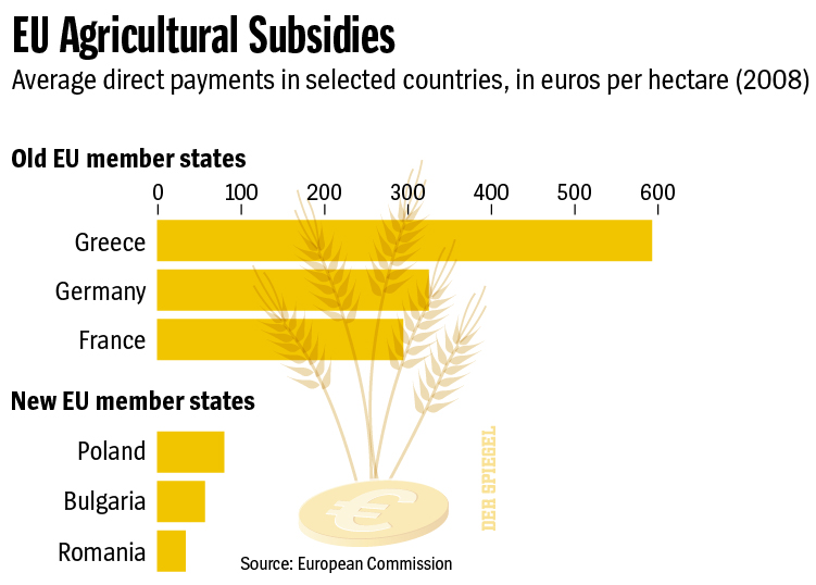 eu agricultural subsidies by country