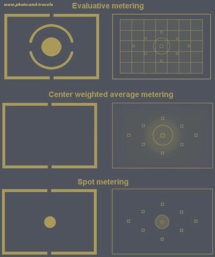 чем отличаются режимы замера у фотоаппарата
