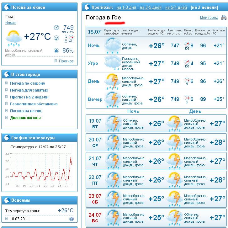 погода на Гоа