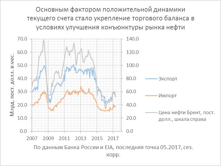 Считалочки: Россия: нефть, торговый баланс и валюта