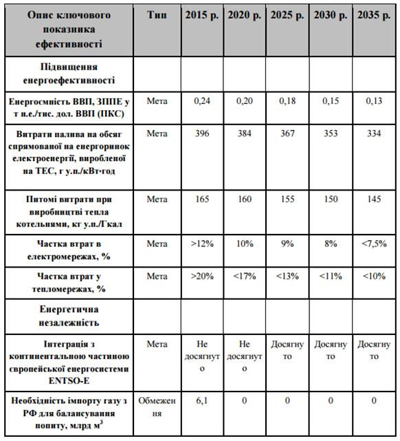 Создана новая энергостратегия Украины: Никакого газа из РФ до 2035г.