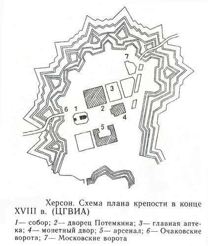 Крепость Херсона в конце XVIII в.