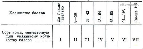 Таблица №3