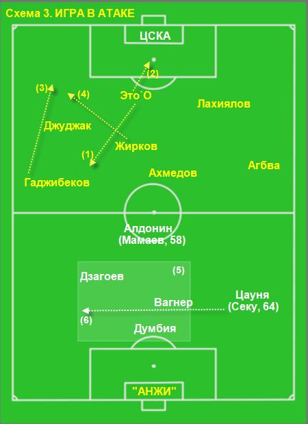Футболисты на поле схема