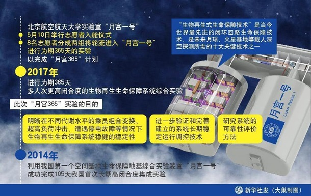 ВКитайской народной республике волонтеры будут жить вусловиях, максимально приближенных клунным