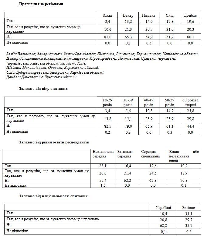 65% украинцев против восстановления СССР— Опрос
