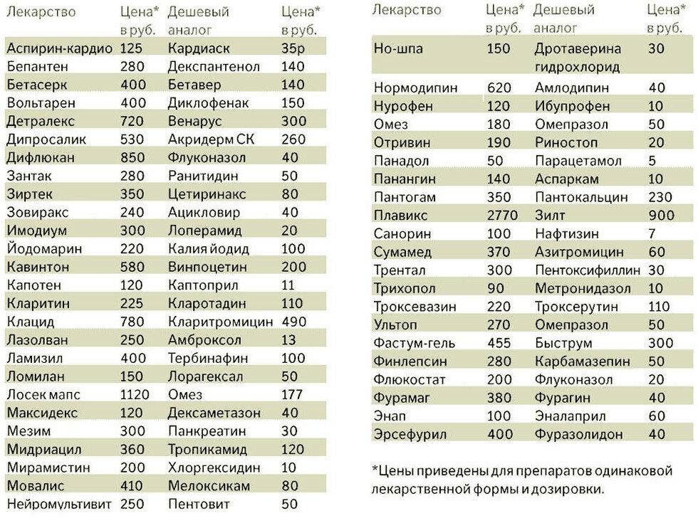 Таблица дешёвых аналогов лекарственных препаратов