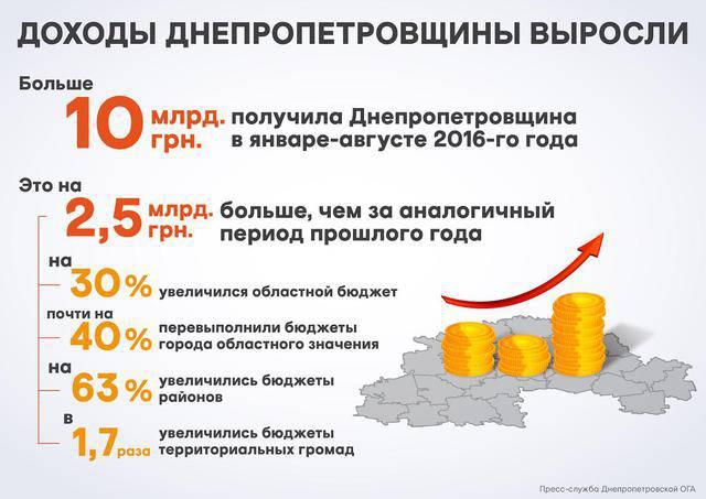 В этом году доходы Днепропетровщины выросли на 30%, - Резниченко