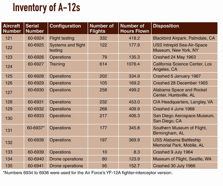 a12 inventory