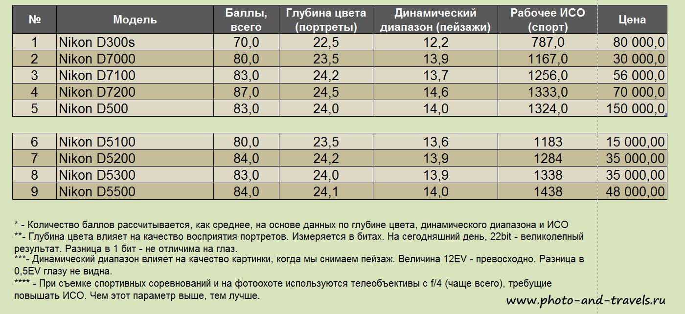Рисунок 29. Таблица сравнения параметров матрицы Nikon D300s с сенсорами камер Nikon 7-й и 5-й серии.