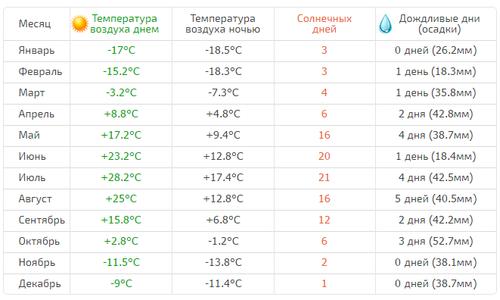 Таблица погоды.