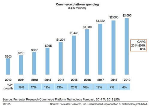 commerce-platform-spend-forrester.jpg