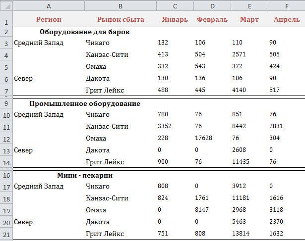 Рис. 2.4. На красивое форматирование этого отчета ушло немало времени, однако по некоторым причинам использовать его в качестве источника данных для сводной таблицы нельзя