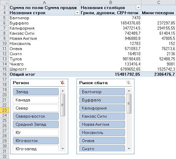 Рис. 2.21. Благодаря срезам наглядно отображаются критерии фильтрации в сводных таблицах