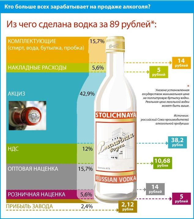Кто больще всех зарабатывает на продаже алкоголя?