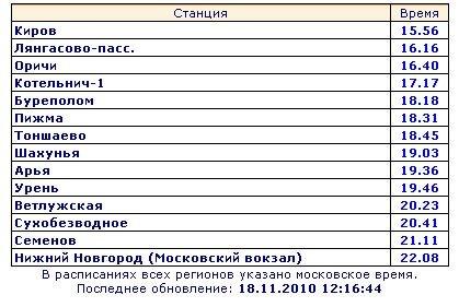 Киров - Нижний Новгород