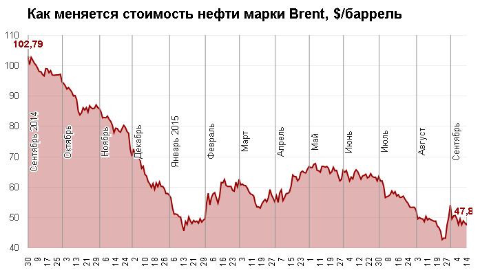 Глава ЛУКОЙЛа дал свой прогноз цен на нефть