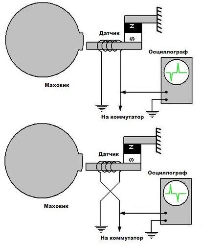 Электронное изменение угла опережения зажигания