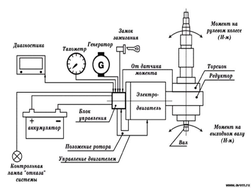 коллекторный двигатель переменного тока.