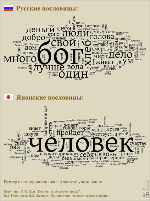 Русские и японские пословицы