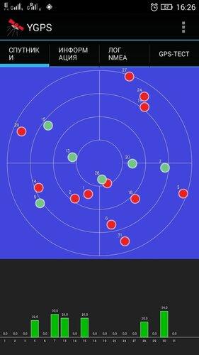 Спутники YGPS