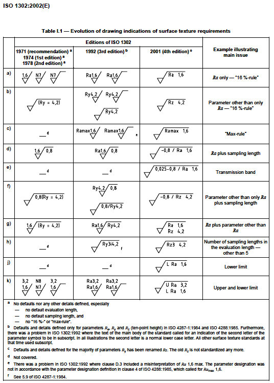 11 Autocad Roughness Symbol Autocad Symbol Roughness