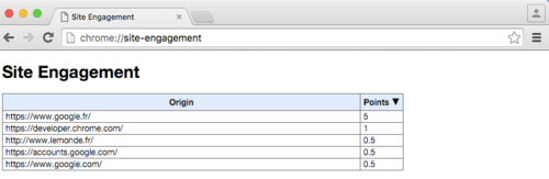 В Google Chrome будут персонализированы настройки загрузки сайтов