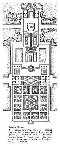 Вилла Ланте в Италии, архитектор - Виньола, план