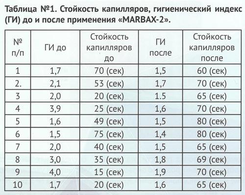 Стойкость капилляров, гигиенический индекс, до и после применения Марбакс 2
