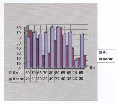 Стойкость капилляров до и после применения Марбакс 2