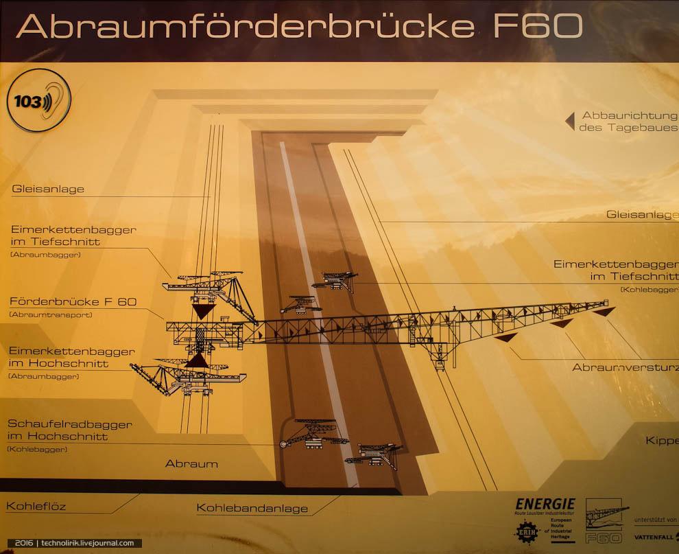 6. Рисунок, наглядно показывающий габариты Эйфелевой башни сравнительно с мостом F60. Вес моста