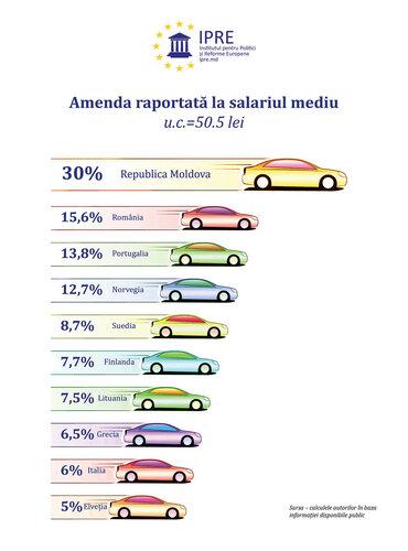 Самые большие в Европе штрафы будут платить в Молдове