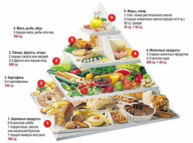 9 мифов о здоровом питании - пищевая пирамида