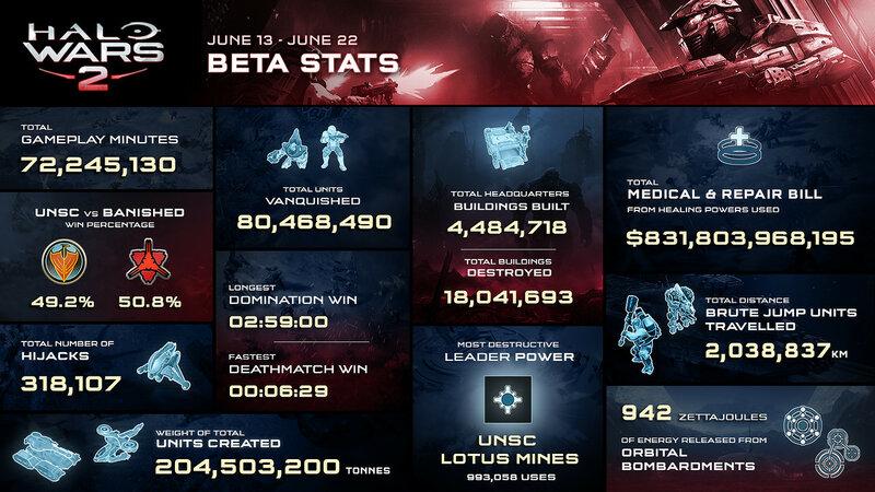 Инфографика беты Halo Wars 2