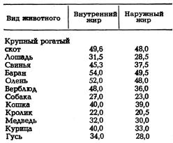 1444279632_temperatura_plavleniia_zhira_v_gradusakh.png