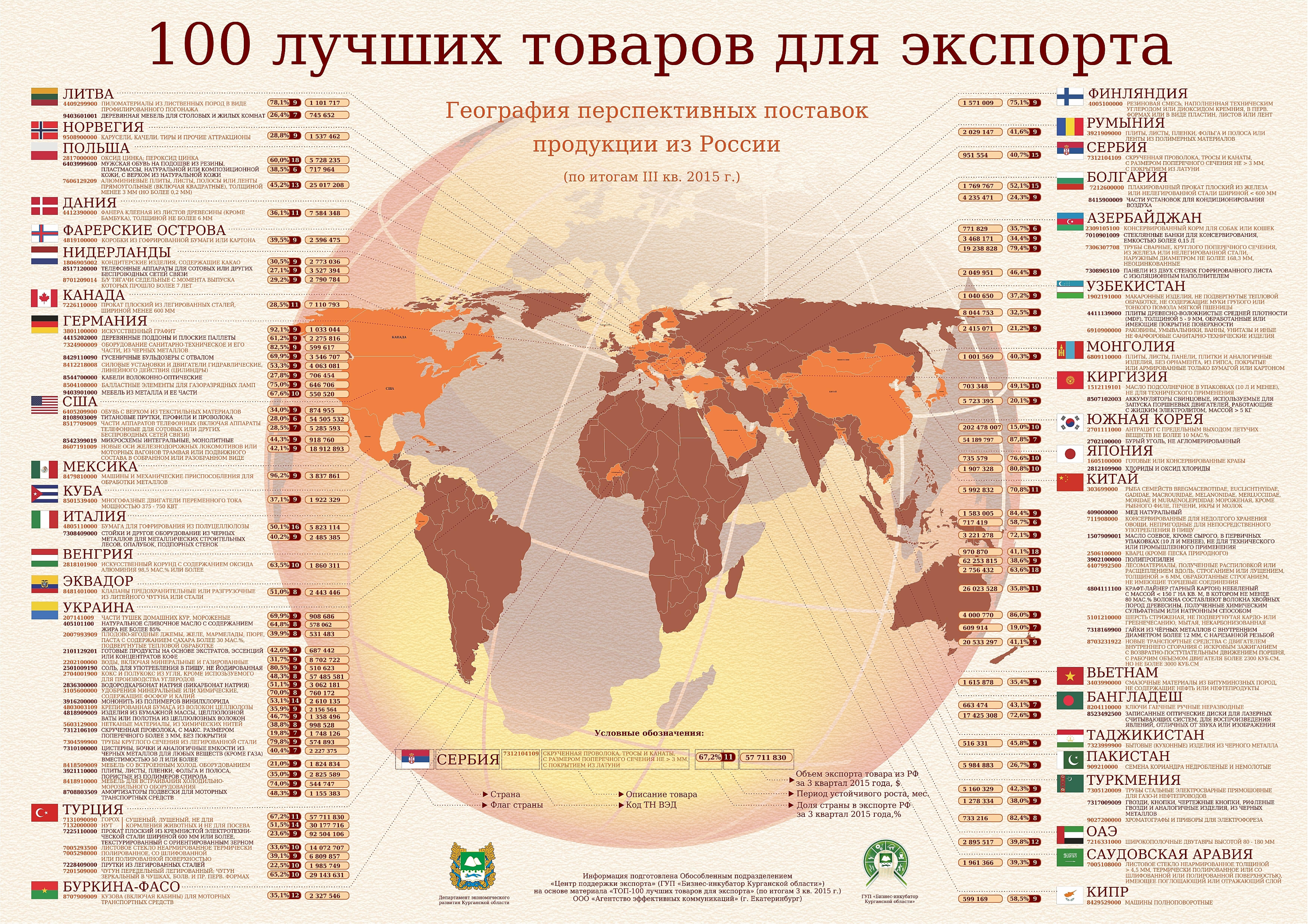 100 лучших товаров для экспорта