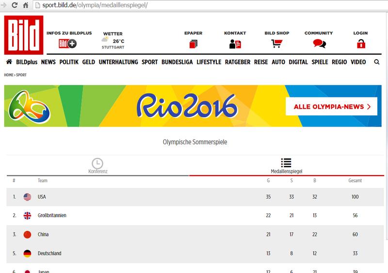 Таблица неофициального медального зачёта на Олимпиаде 2016 в газете BILD.png