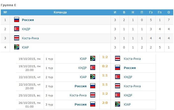 Сборная России U-17 вышла в 1/8 финала юношеского Чемпионата Мира по футболу.