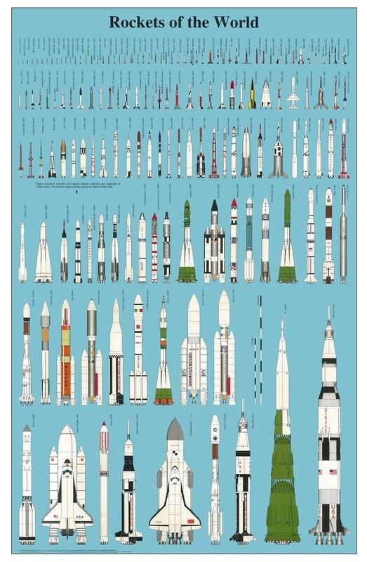 вся история мирового ракетостроения