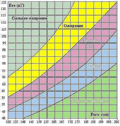 Рассчитать нормальный вес достаточно точно можно с помощью так называемого индекса кетле: вес в граммах нужно