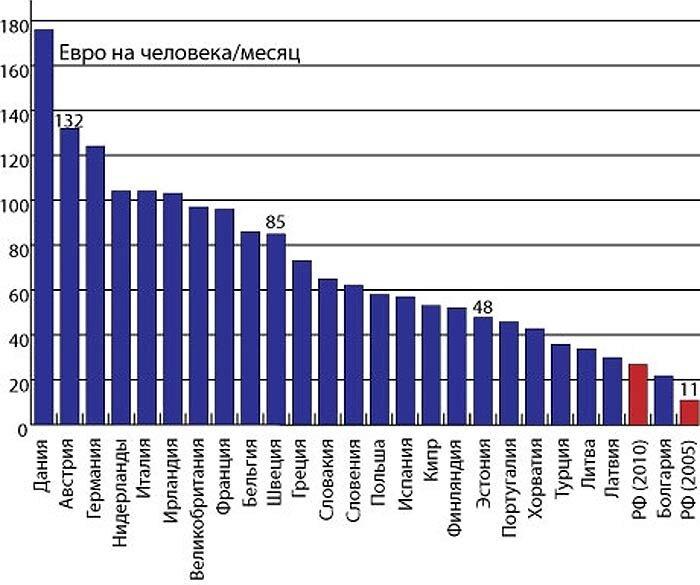 Расходы на ЖК услуги в странах ЕС и России на человека, 2005 год