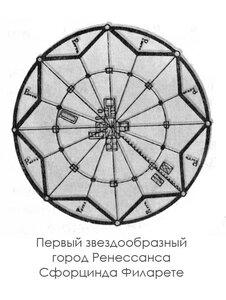 Первый звездообразный город Ренессанса Сфорцинда Филарете