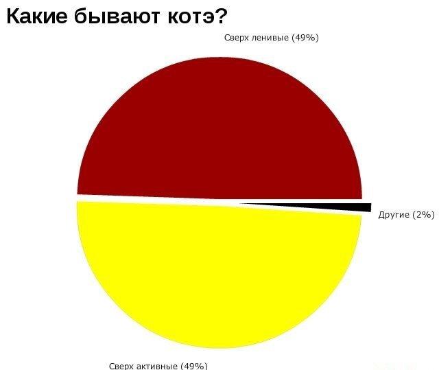 Графики ЁПТЬ