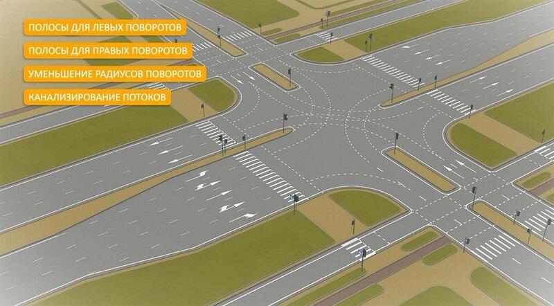 кольцо московское шоссе и ракитовское шоссе