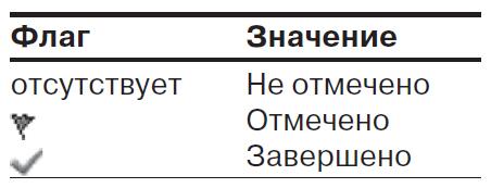 В столбце Состояние отметки отображается один из следующих значков