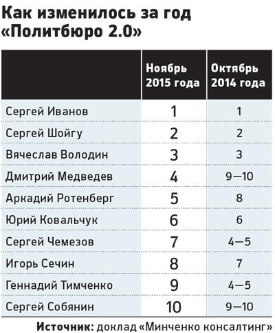 Политбюро Путина в 2015.jpg