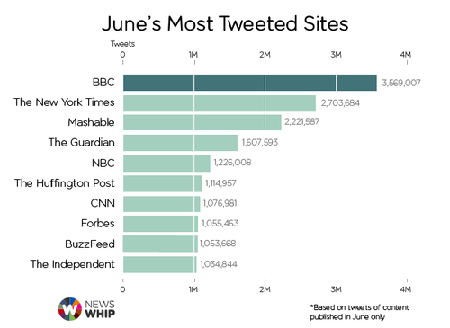 newswhip-Twitter-June.png