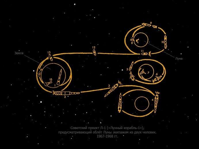 Почему Советы не долетели до Луны