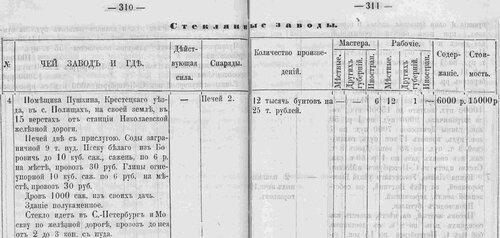 Стекольный завод помещика Пушкина