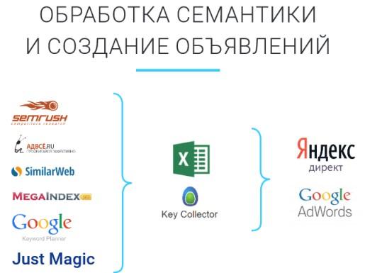 Правильная поисковая оптимизация сайта дает возможность наименьших затратах получить макс топ сайтов для подготовки к егэ